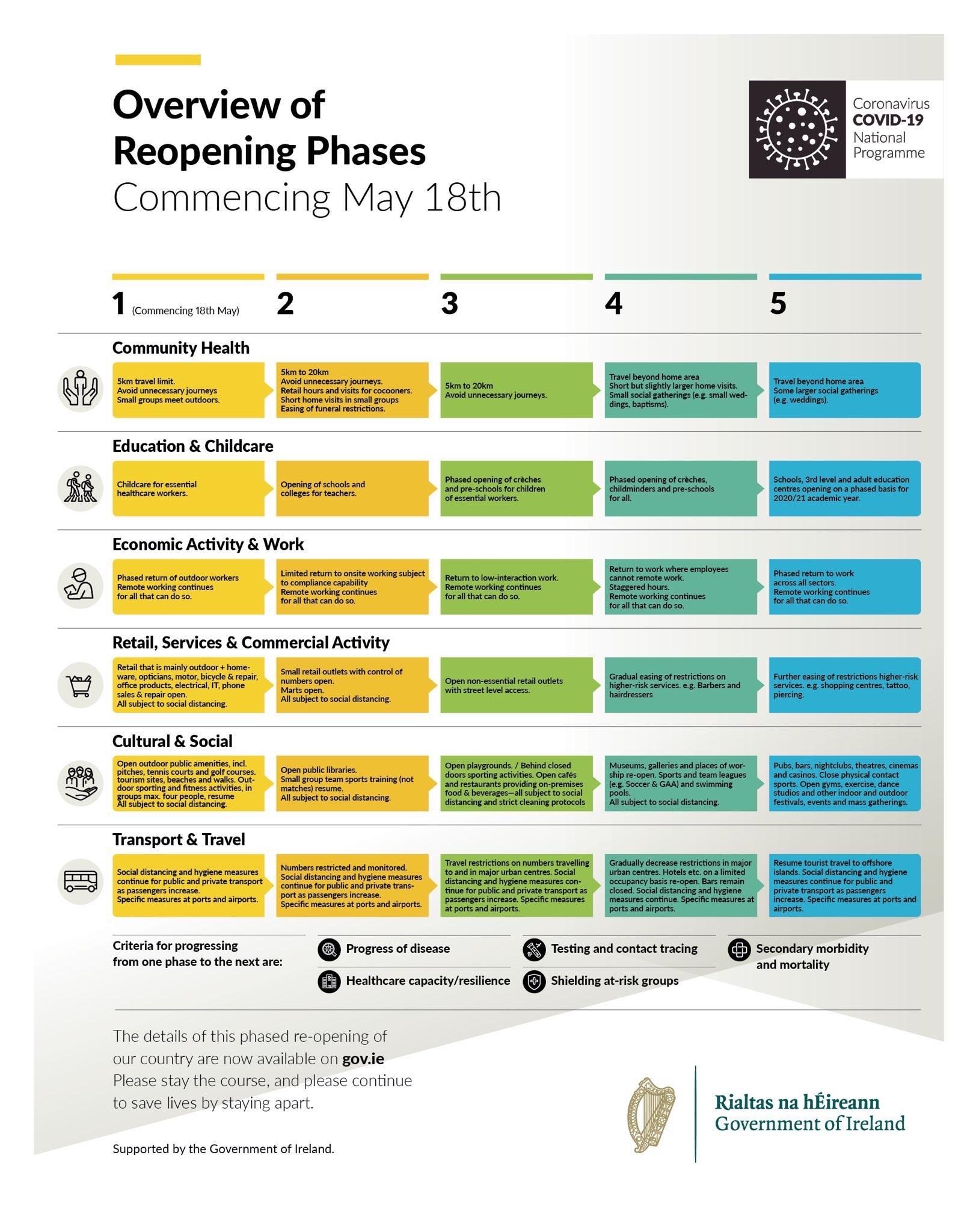 Covid-19 Roadmap Graphic